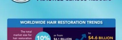 Η ετήσια έκθεση αποτελεσμάτων μεταμόσχευσης μαλλιών της ISHRS για το 2020